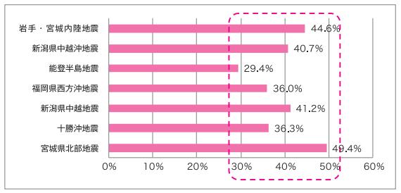 近年発生した地震における家具類の転倒・落下・移動が原因のけが人の割合 (東京消防庁「家具類の転倒・落下・移動防止対策ハンドブック」より)