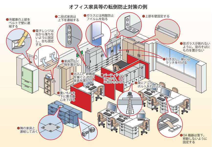 東京消防庁「家具類の転倒・落下・移動防止対策ハンドブック―室内の地震対策ハンドブック」より