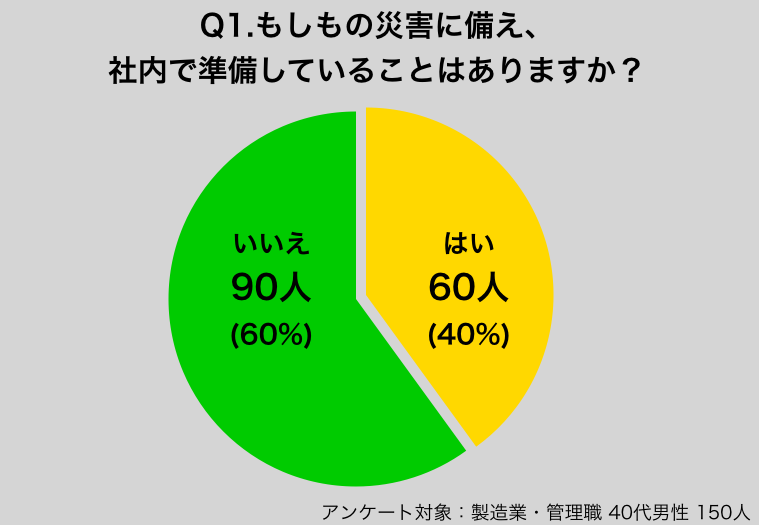 もしもの時、日本企業のほとんどが危ない!?現役社会人150人に、会社の防災の実情を聞きました