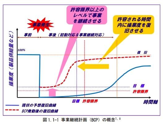 事業継続計画(BCP)のイメージ図