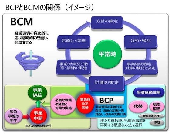BCPとBCPの違いについてまとめた図です