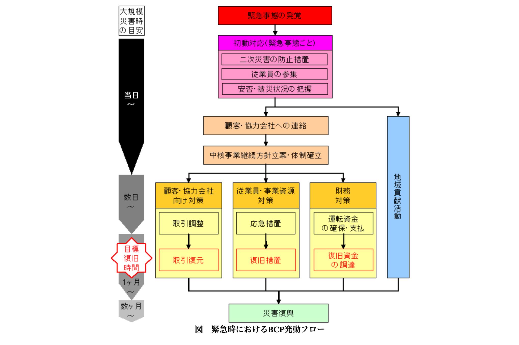 中小企業庁の定める、緊急時の初動対応及びBCPの発動手順を図式化したもの(https://www.chusho.meti.go.jp/bcp/contents/level_a/bcpgl_04_1.html)