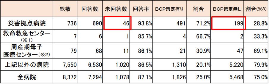 約3割の災害拠点病院がBCP策定なし