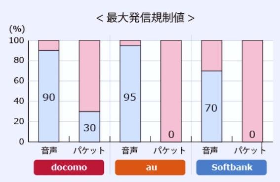東日本大震災時の音声通信、パケット通信の規制率
