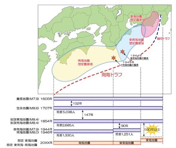 過去の地震発生から東海地震発生のリスクを示しています
