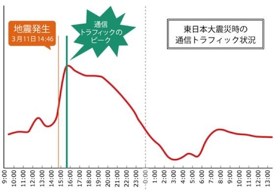 東日本大震災時の通信の混雑状況グラフ