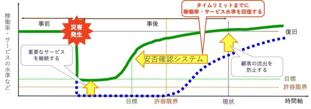 安否確認システムによる早期事業復旧イメージ図
